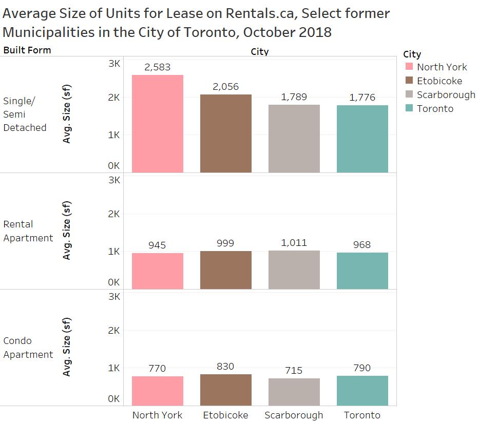Rental Unit: Analyzing Rental Unit Sizes